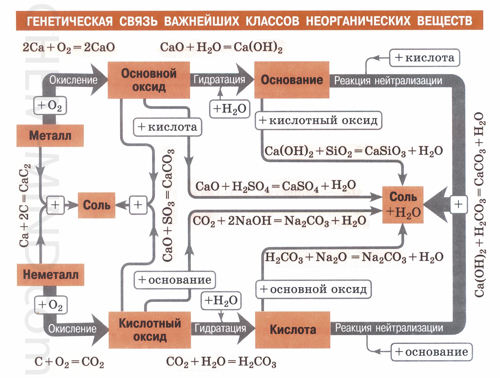 генетическая связь классов неорганических веществ