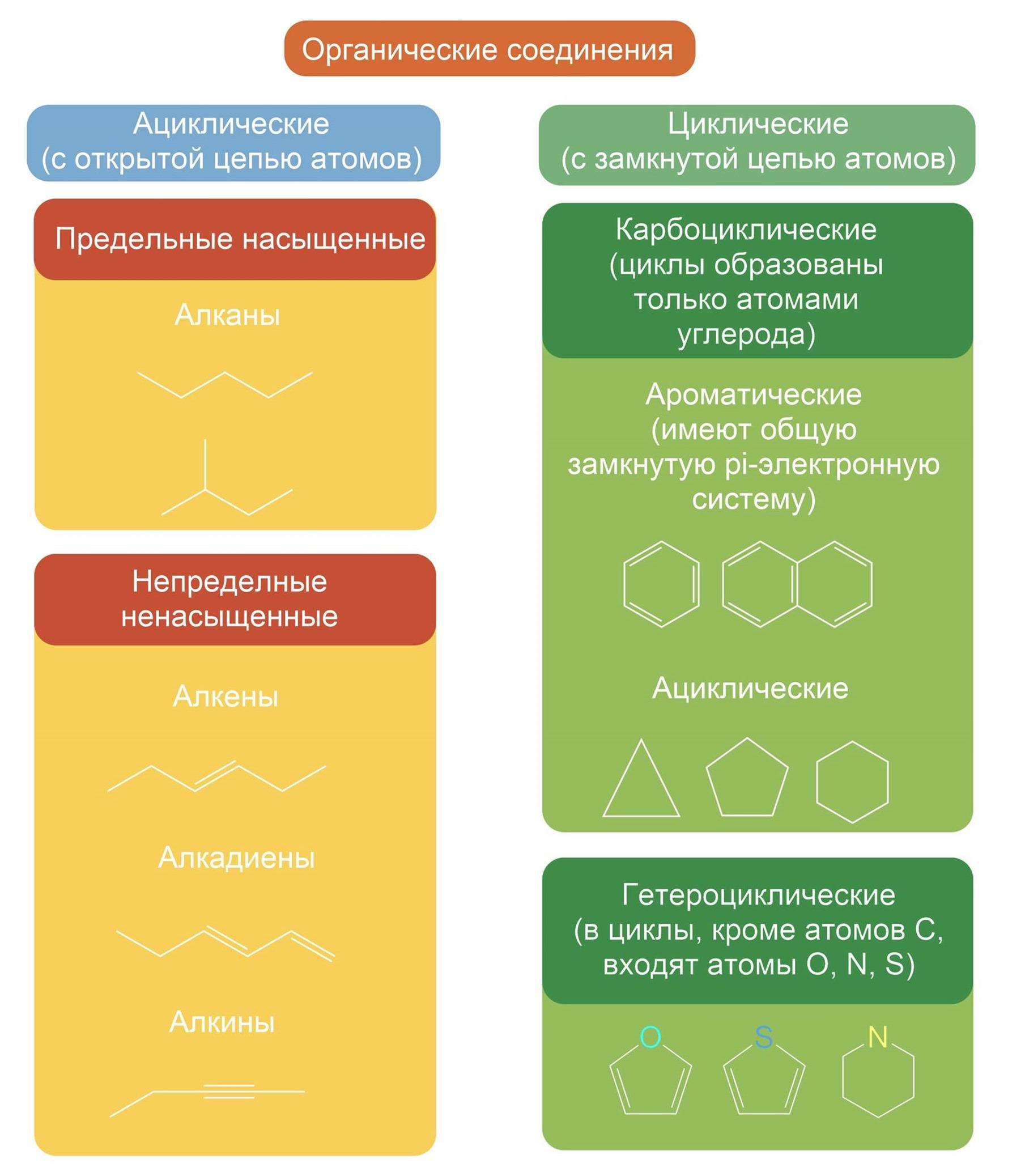 Циклические углеводороды