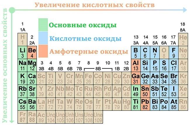 класс оксида