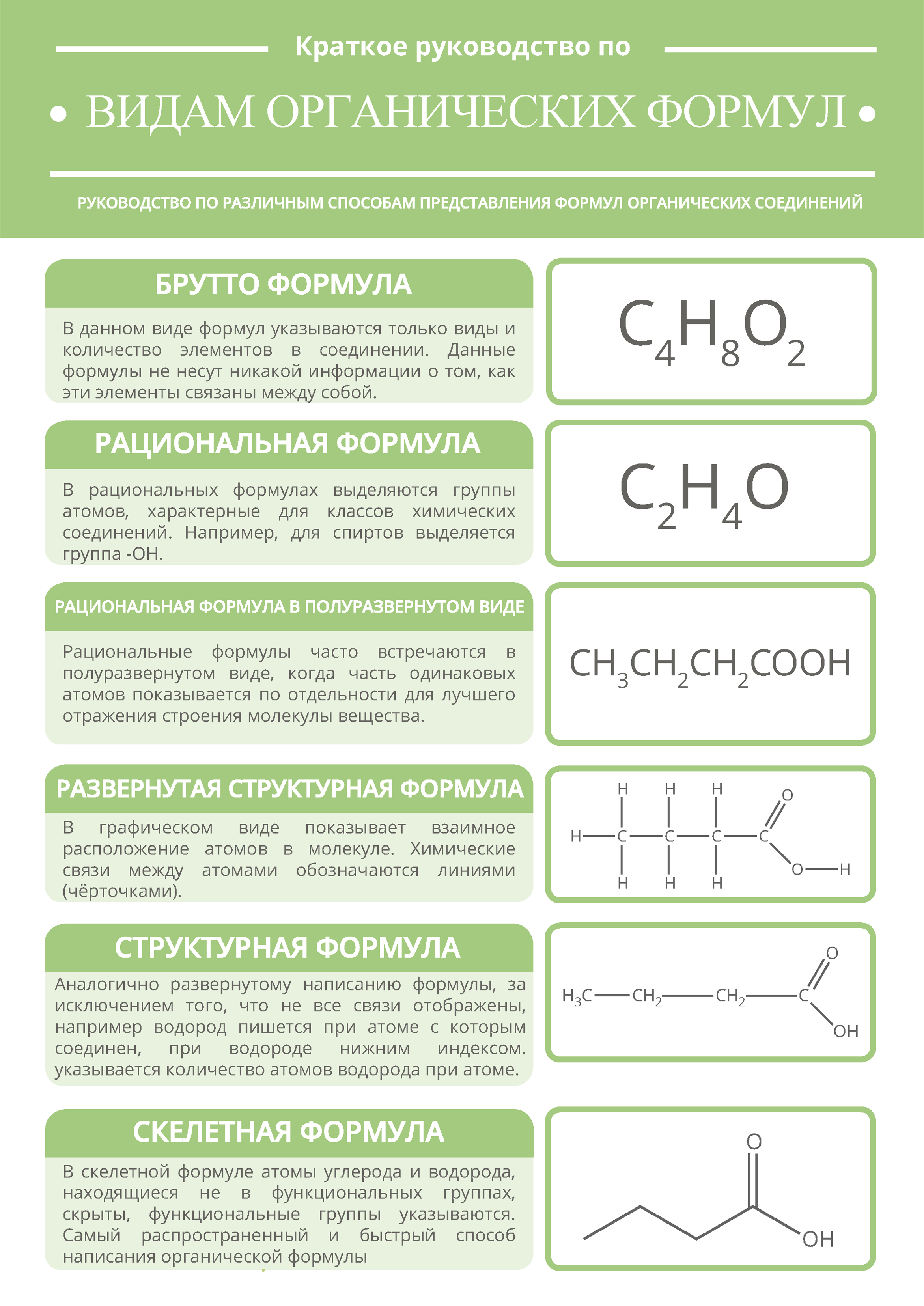 Виды формул в органической химии