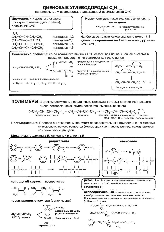 Шпаргалка на контрольную по химии по теме углеводороды 10 класс