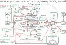 Кислородсодержащие органические соединения карта реакций