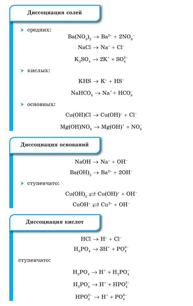 Диссоциация солей, Диссоциация оснований, Диссоциация кислот