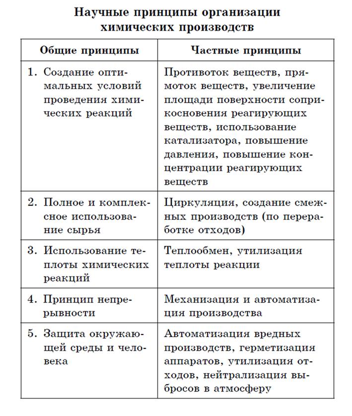 Научные принципы организации химических производств
