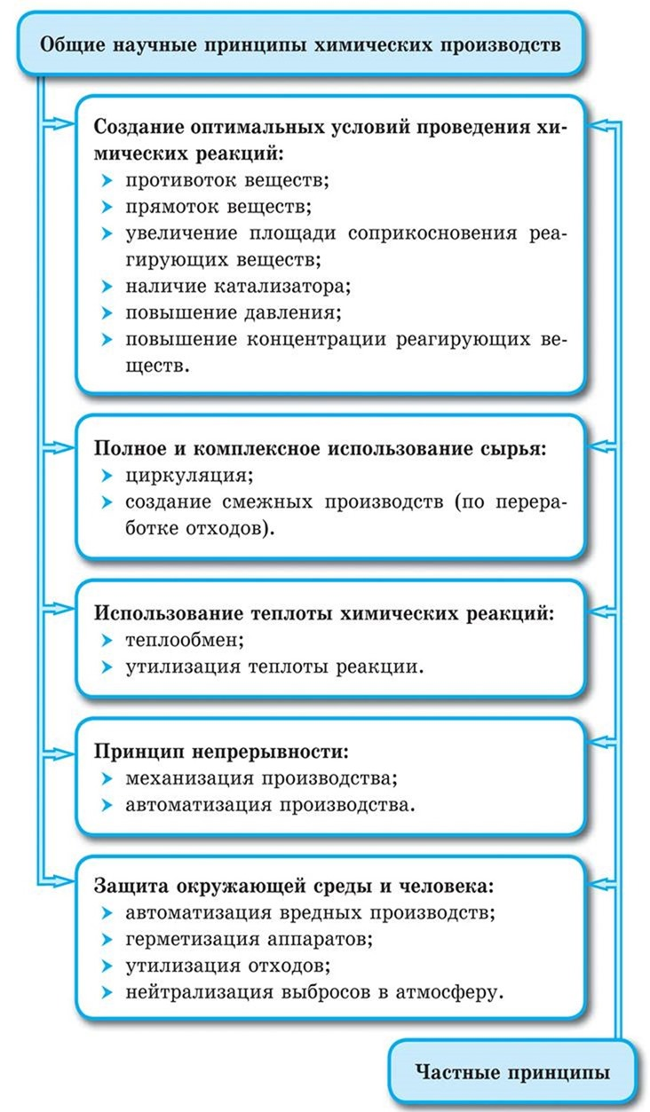 Общие научные принципы химического производства